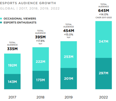 Esports Audience Growth, Year-On-Year, 2021. Source: Newzoo