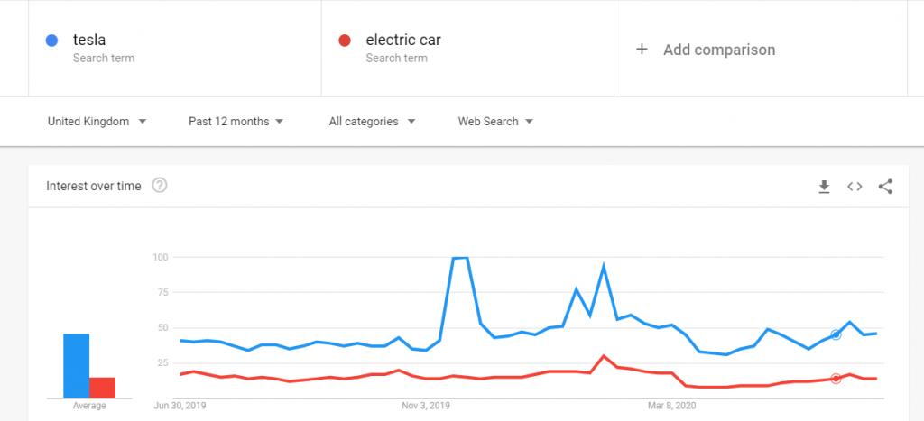 tesla google trends