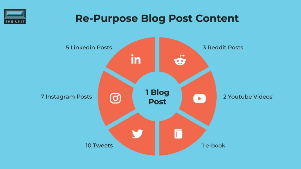 How to re-purpose blog post content