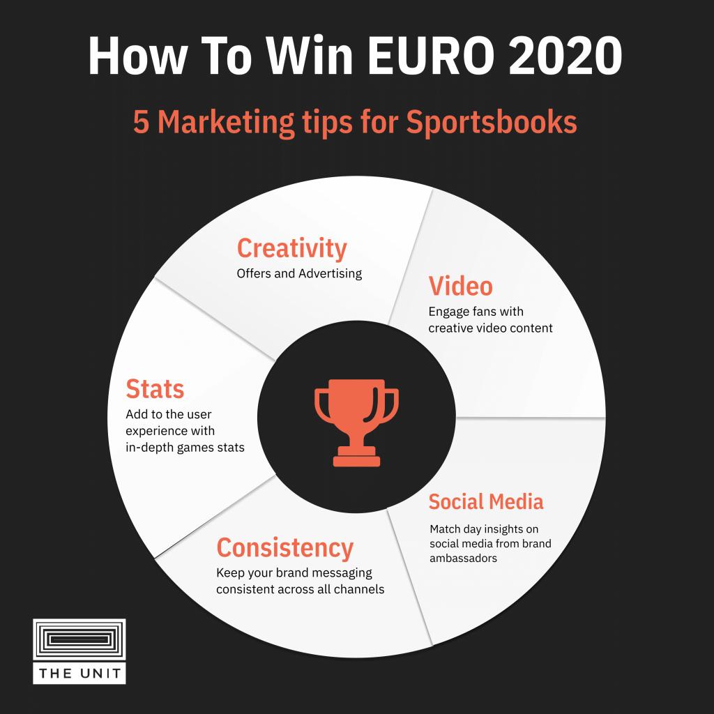 EURO 2020 Infographic - marketing tips for sportsbooks